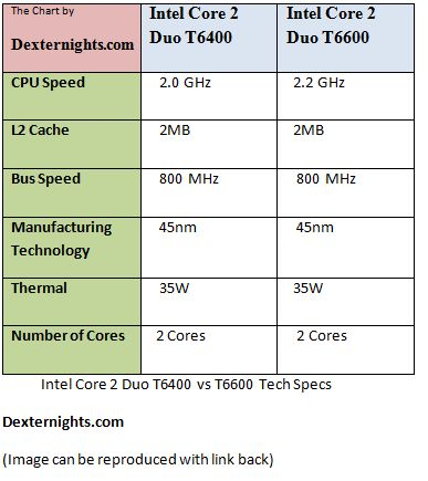 Intel Core 2 Duo T6400 vs T6600 technical Specifications - Dexternights.com