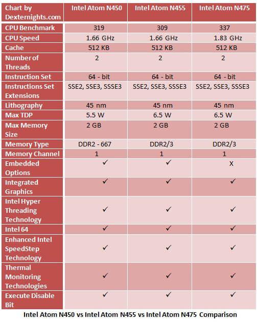 Intel Atom N450 vs Intel Atom N455 vs Intel Atom N475 comparison