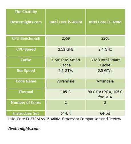 Intel Core i3-370M vs i5-460M Processor Comparison and Review