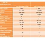 intel pentium T4500 vs intel celeron 900