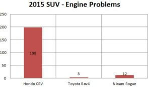 engine-problems-of-2015-honda-crv